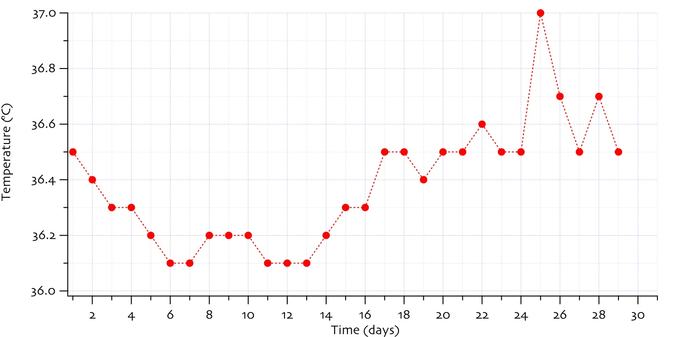 Basal Body Temperature Charting